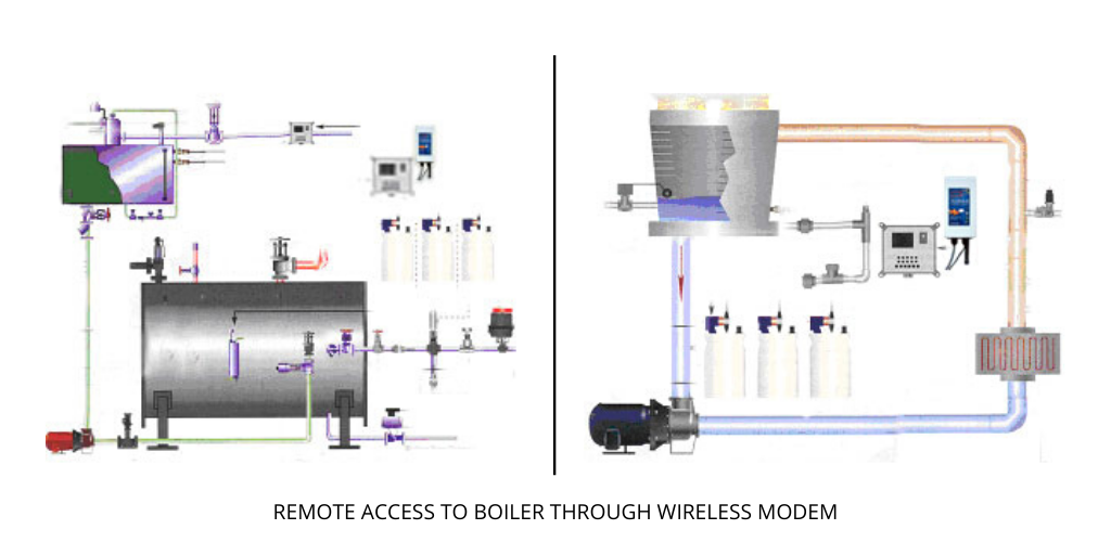 Remote Access to Boilers
